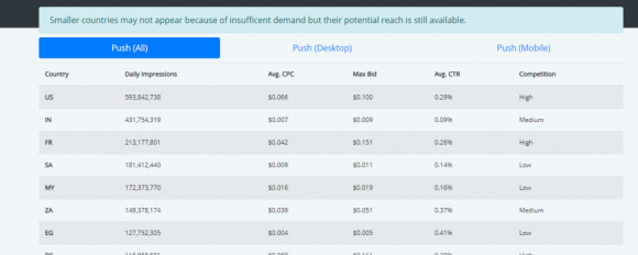Pushground Pricing