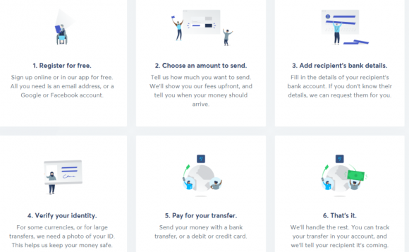 TransferWise-Features
