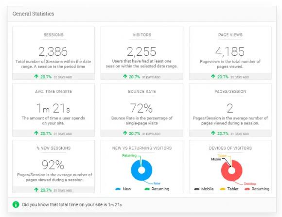 General Statistics + Analytify Coupon Code